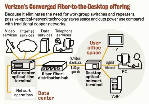 fios telephone wiring diagram aem air fuel ratio gauge verizon tech heading to enterprises | network world
