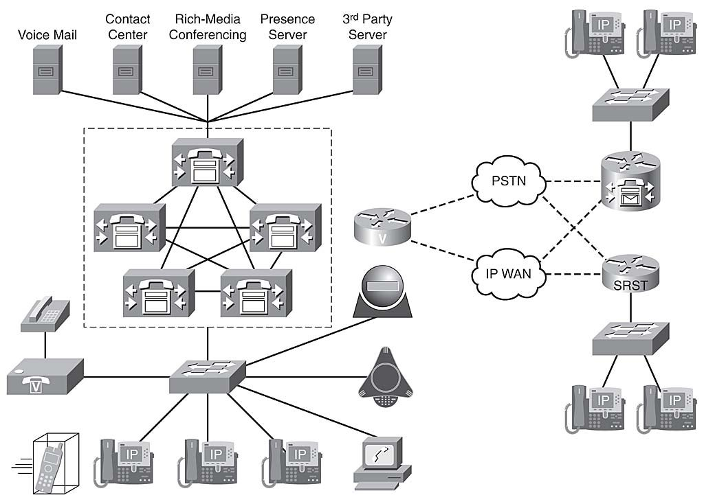 Chapter 1: Cisco Unified Communications Manager