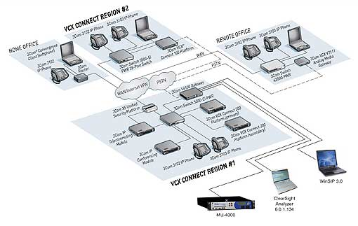 How we tested 3Com's unified communication solution