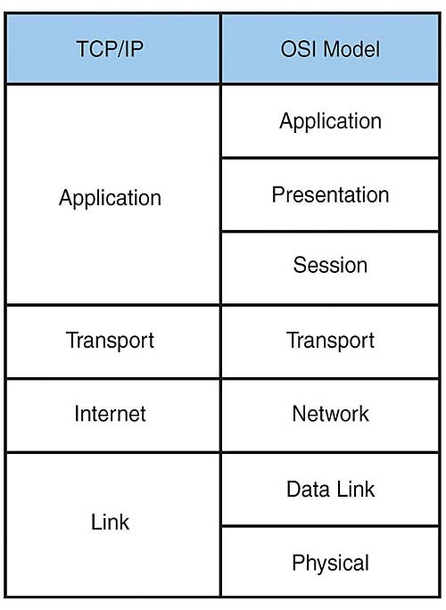 Image result for link layer tcp/ip