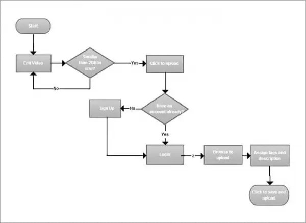 Blank Flow Chart Template For Word - FREE DOWNLOAD - Aashe