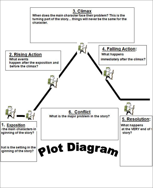 plot diagram word document