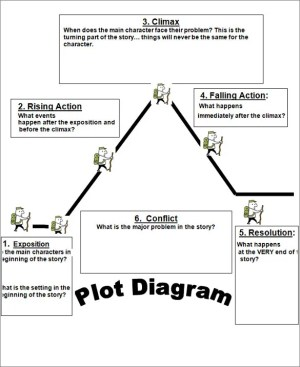 Plot Diagram Template  Free Word, Excel Documents