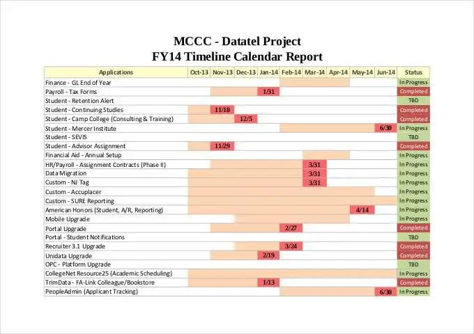 research project templates