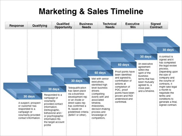 7 Marketing Timeline Templates – Free Sample Example