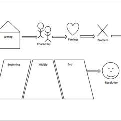 Plot Diagram Graphic Organizer Pdf Stiff Water 8+ Story Map Templates - Doc, | Free & Premium