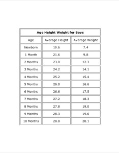 Height weight of boys men chart template also for boy free pdf documents download rh