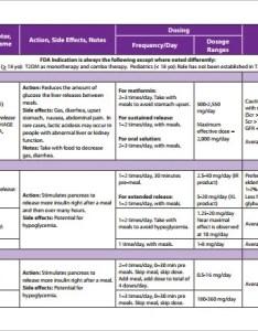Diabetes medications chart paketsusudomba co also drug frodo fullring rh