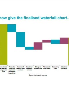 Solvency waterfall chart free pdf download also template doc excel  premium templates rh