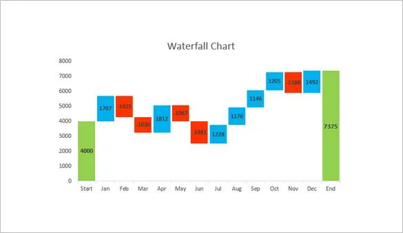 risk waterfall chart excel