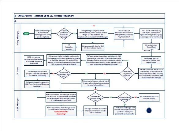 Work Order Process Flow Template