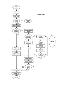 Example of  process flow chart template also free sample format rh