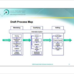 Sales Process Flow Diagram Examples Electric Furnace Lennox 10 Chart Template Free Sample Example Format Pdf Download