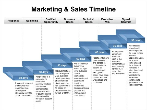 marketing timeline template - April.onthemarch.co