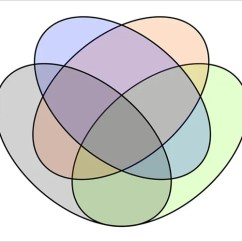 4 Variable Venn Diagram Blank Probability Tree Template 8 Circle Templates Word Pdf Free Premium Number Of Sets Download