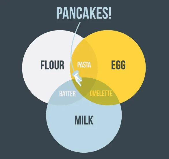 funny venn diagram