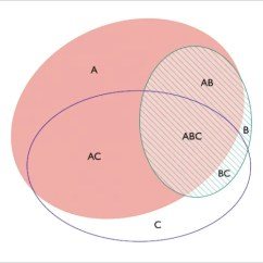 Beginner Venn Diagram 2001 Oldsmobile Alero Engine 8+ Circle Templates - Free Sample, Example Format Download! | & Premium