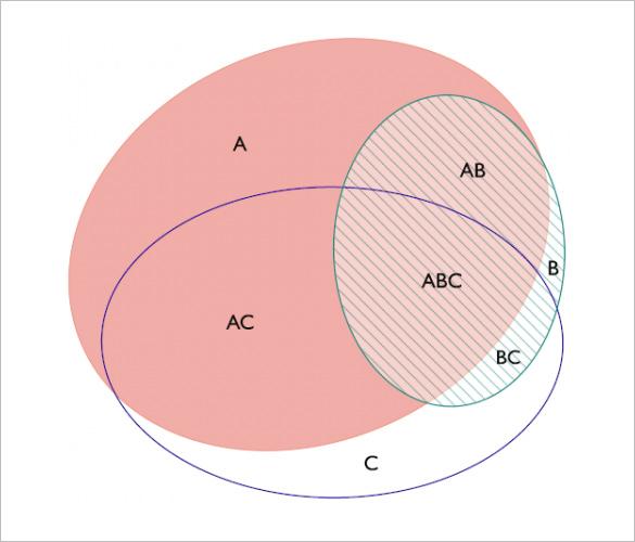 beginner venn diagram 2001 saturn sc1 radio wiring 8+ circle templates - free sample, example format download! | & premium
