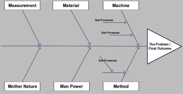 fishbone diagram template excel free 1976 toyota fj40 wiring 11 word ppt pdf documents download manufacturing editable
