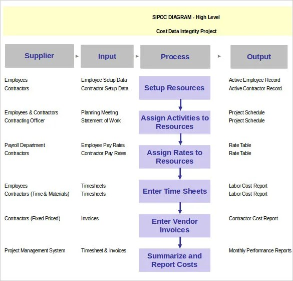 process diagram template excel 2006 subaru forester stereo wiring – 11+ free word, excel, ppt, pdf documents download! | & premium templates
