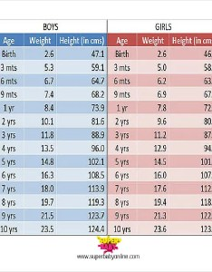 Height weight chart template free word excel pdf format also and thevillas rh