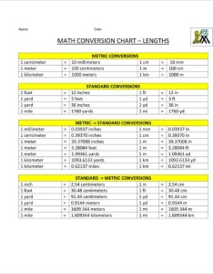 Sample metric system conversion chart also templates doc excel free  premium rh template