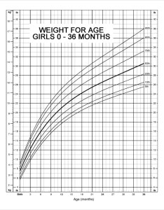 Baby girls weight growth chart of months also  free pdf documents download rh template