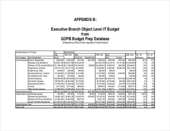 9 IT Budget Template – Free Sample Example Format