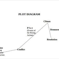 Phase Diagram Blank Template Drayton Wireless Room Stat Wiring Plot Free Word Excel Documents Download Simple Graph