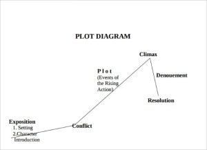 Plot Diagram Template  Free Word, Excel Documents