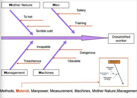ishikawa fishbone diagram template printable blank family tree 7 teemplates pdf doc free premium templates