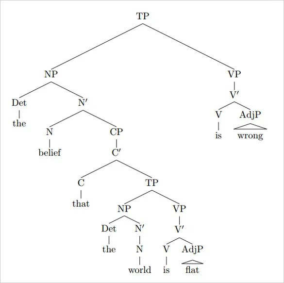 14+ Tree Diagram