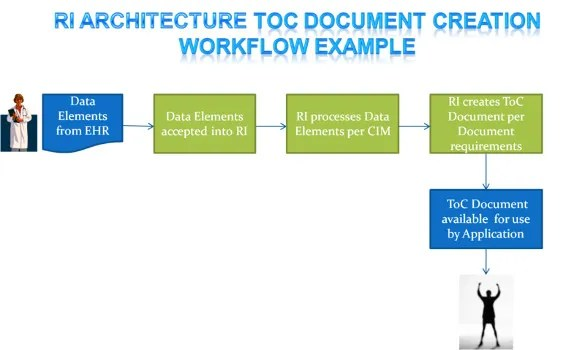 application integration architecture diagram generator changeover switch wiring 20+ workflow templates – sample, example, format download | free & premium