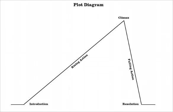 story plot chart template