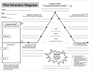 10 Plot Diagram Template – Sample, Example, Format