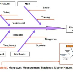 Root Cause Analysis Fishbone Diagram Example Iron Carbon Equilibrium Phase 15 Templates Sample Format Download Ishikawa