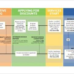 Web Application Process Flow Diagram Partsam Led Lights Wiring 20+ Workflow Templates – Sample, Example, Format Download | Free & Premium