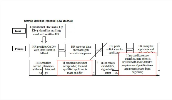 process diagram template excel fetal pig heart labeled 20+ workflow templates – sample, example, format download | free & premium