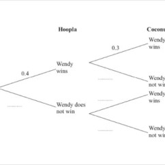Blank Probability Tree Diagram Template 2007 Dodge Caliber Radio Wiring 18 Templates Sample Example Format Download Free