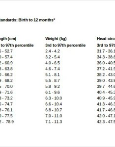 Baby weight chart by month also free ms word template download rh