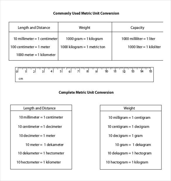 Metric Conversion Table For Math