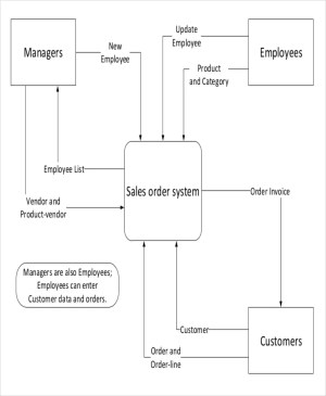 Diagram Template – 18 Free Word, PDF Documents Download