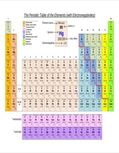 Printable electronegativity chart with periodic table element template also templates free sample example format rh