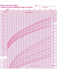 Baby girl growth chart for birth to months also template free excel pdf documents download rh