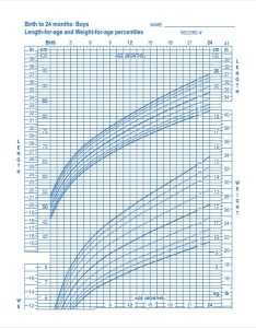 Baby boy growth chart of birth to months also template free pdf excel documents rh