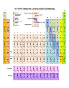 Element electronegativity chart template also templates free sample example format rh