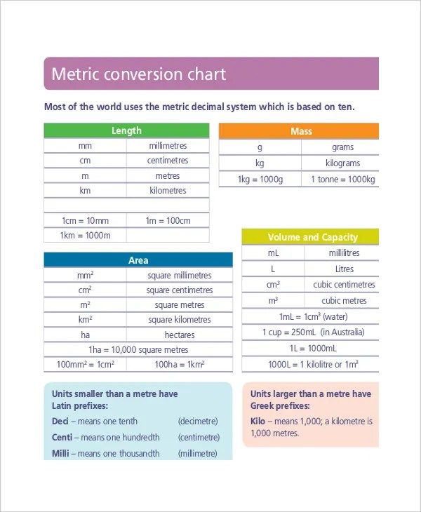 Metric System Conversion Chart - 11+ Free Word. Excel. PDF Documents Download   Free & Premium Templates