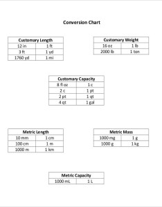 Basic metric measurement conversion chart also free pdf documents download rh template