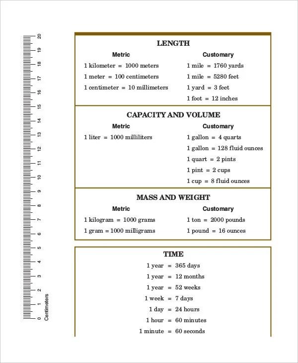 9+ Basic Metric Conversion Chart Templates - Free Sample. Example. Format   Free & Premium Templates