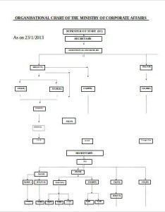 Organizational flow chart template word also free documents download rh